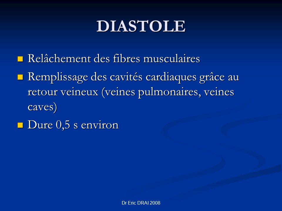 DIASTOLE Relâchement des fibres musculaires