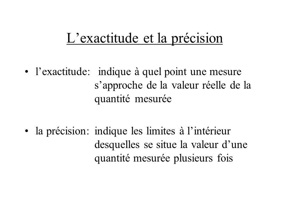 L'exactitude et la précision