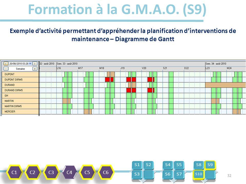 Utilisation dun outil de gmao dans la formation ppt tlcharger 32 formation ccuart Choice Image
