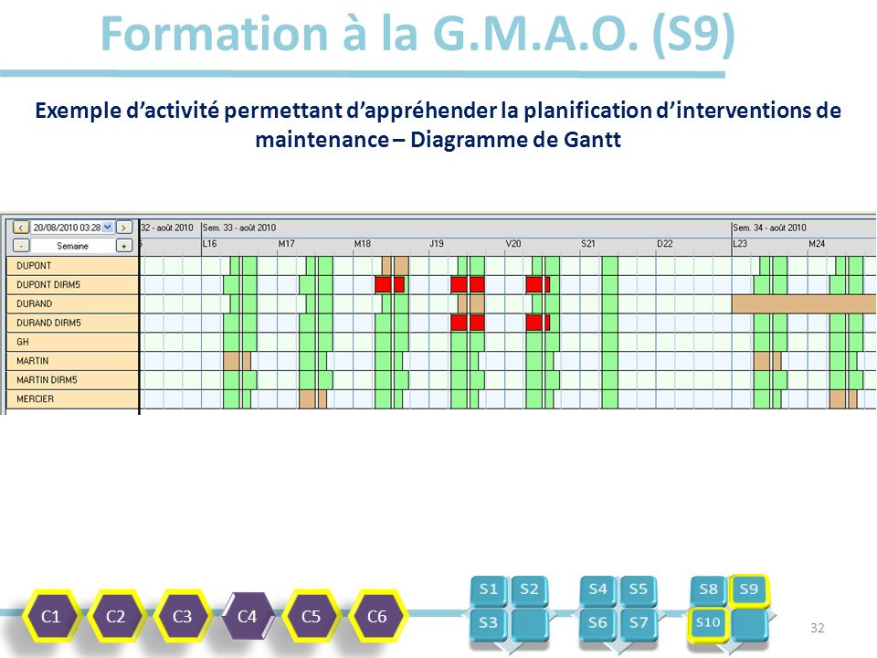 Utilisation dun outil de gmao dans la formation ppt tlcharger 32 formation ccuart Gallery