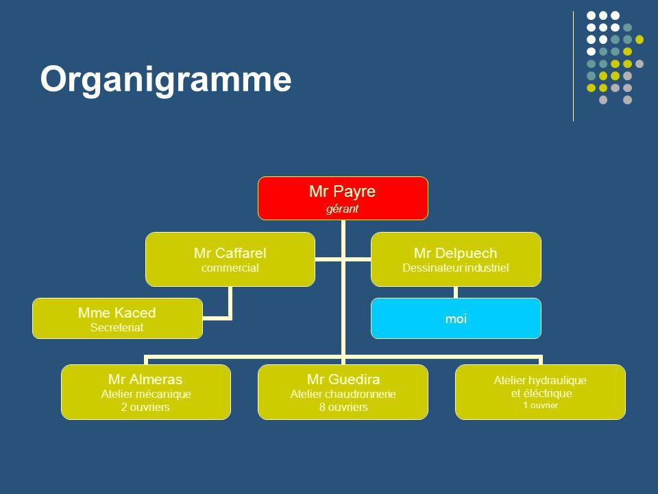 Rapport de stage du 2 mai au 24 juin ppt video online for Organigramme online