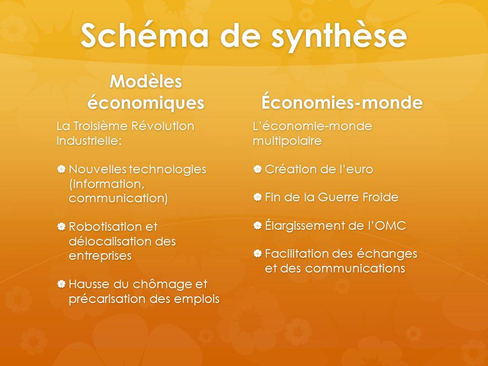 Schéma de synthèse Modèles économiques Économies-monde