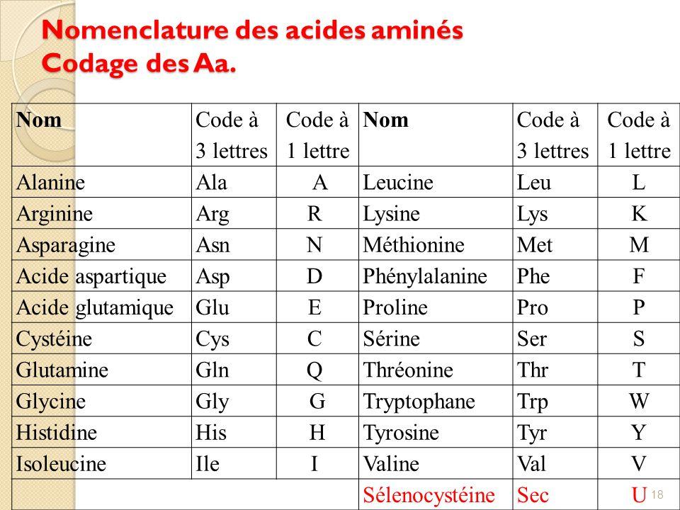 Nomenclature des acides aminés Codage des Aa.