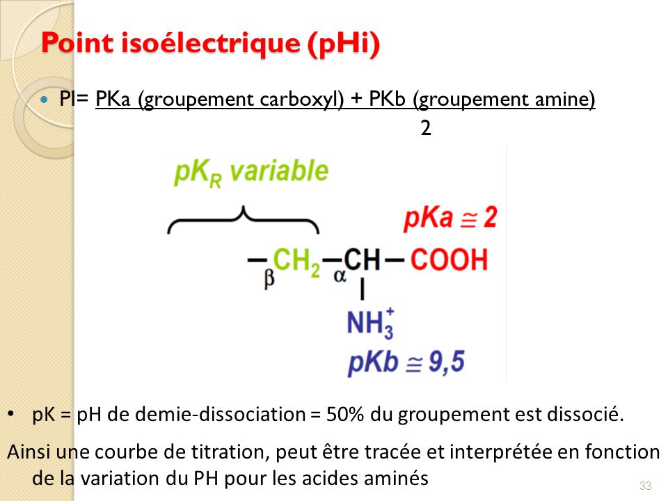 Point isoélectrique (pHi)