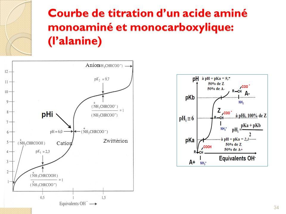 Courbe de titration d'un acide aminé monoaminé et monocarboxylique: (l'alanine)