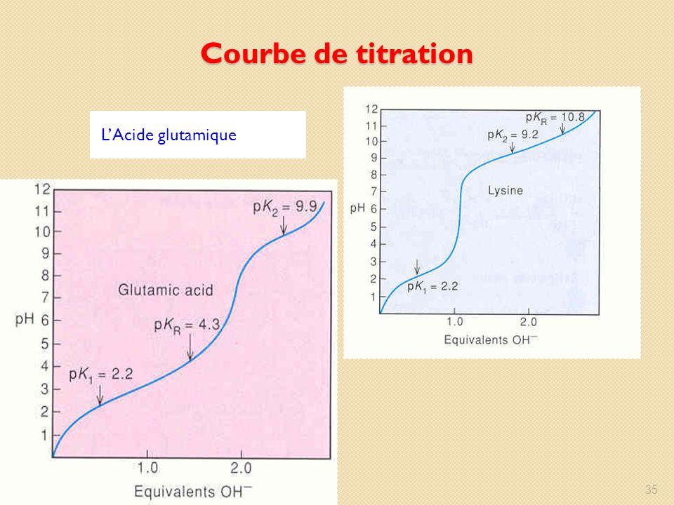 Courbe de titration L'Acide glutamique La lysine