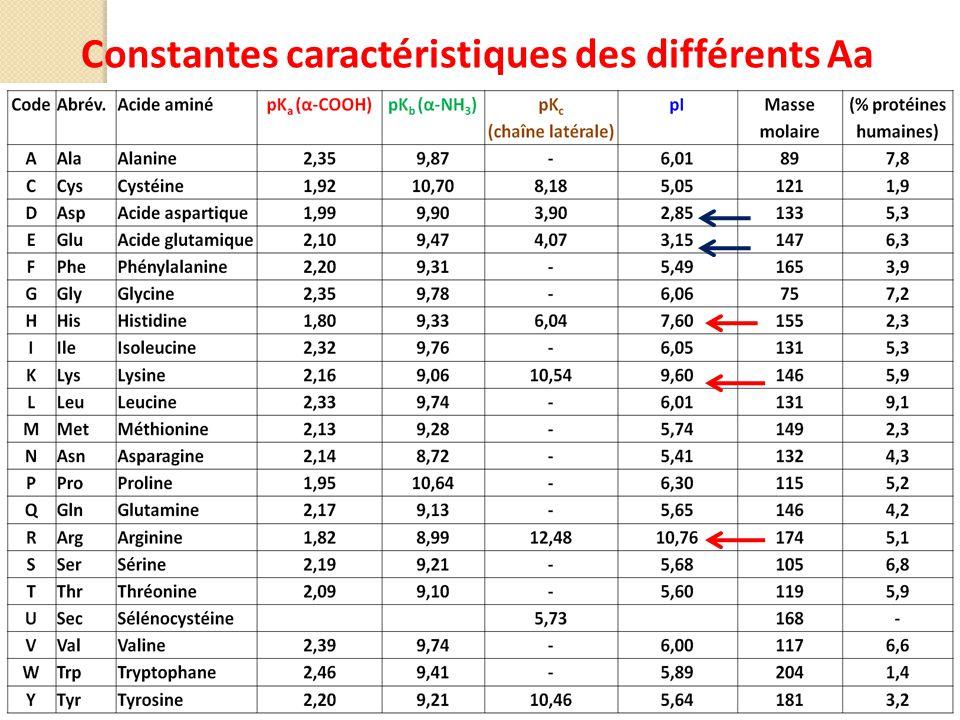Constantes caractéristiques des différents Aa
