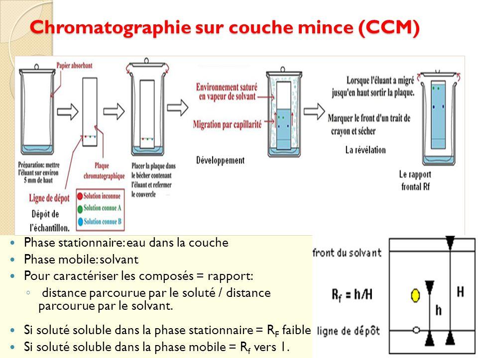 Chromatographie sur couche mince (CCM)