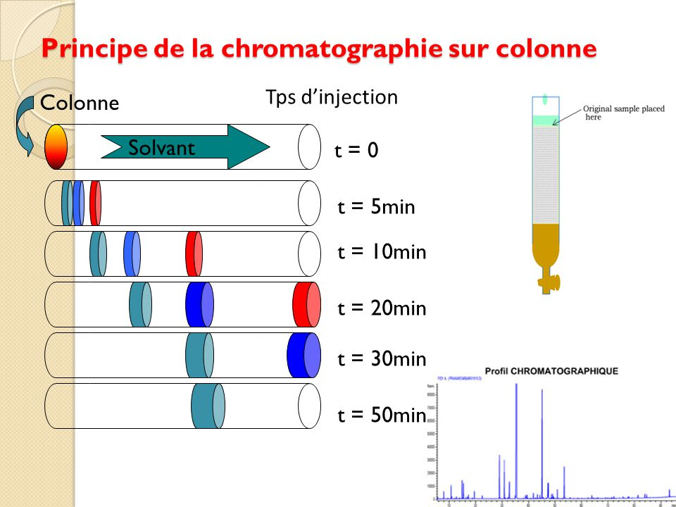 Principe de la chromatographie sur colonne