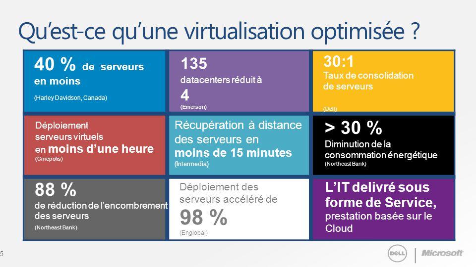 Dell microsoft management and virtualization solutions franchir les obstacl - Qu est ce qu une residence service ...