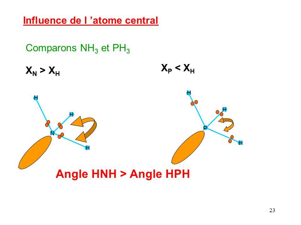 Angle HNH > Angle HPH