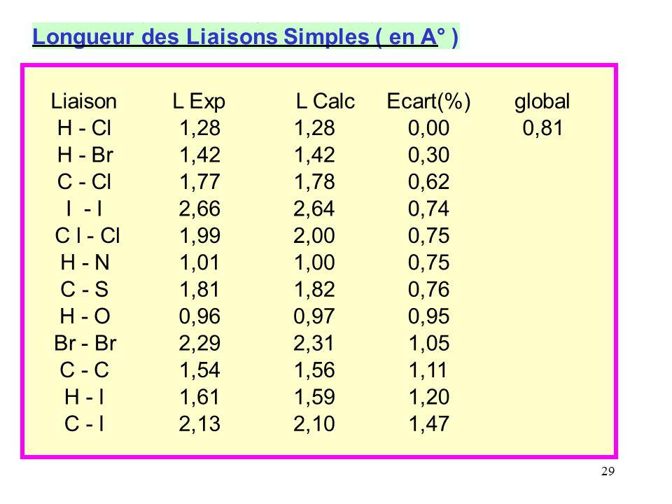 Longueur des Liaisons Simples ( en A° )