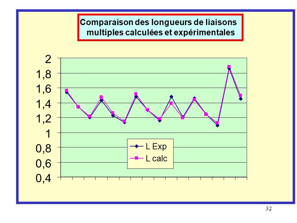 2 1,8 1,6 1,4 1,2 1 0,8 0,6 0,4 Comparaison des longueurs de liaisons
