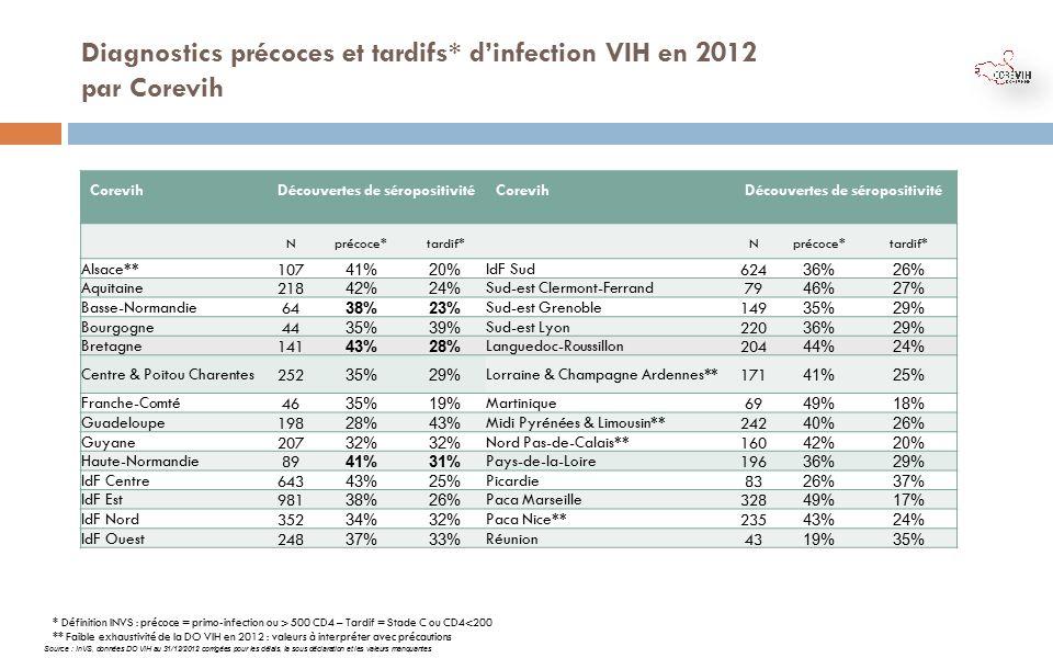primo infection vih test negatif