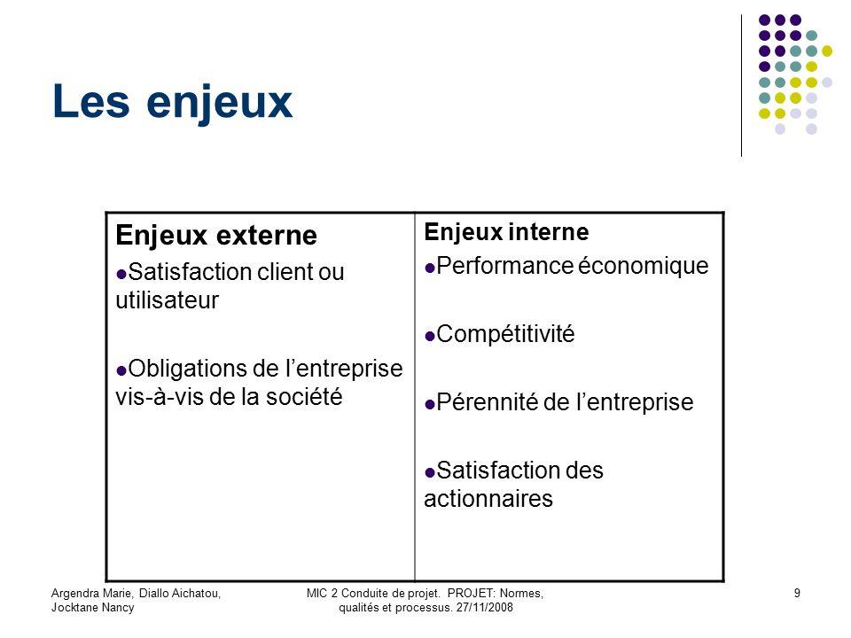 Les enjeux Enjeux externe Enjeux interne Performance économique