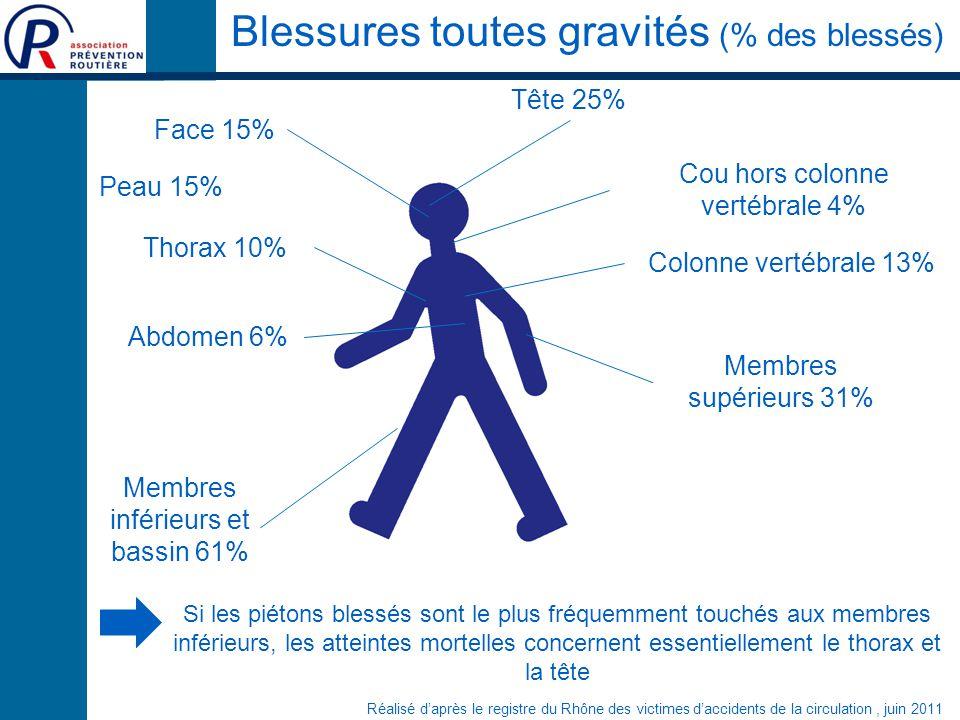 Blessures toutes gravités (% des blessés)
