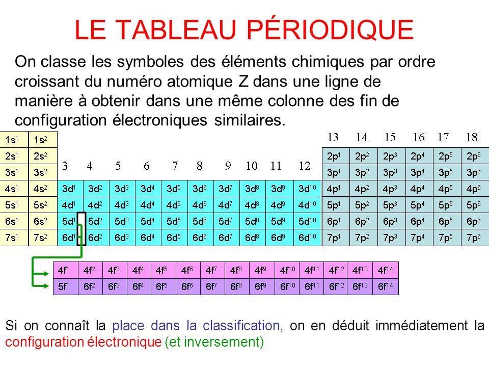 Les l ments chimiques ppt video online t l charger for L tableau periodique en hebreu