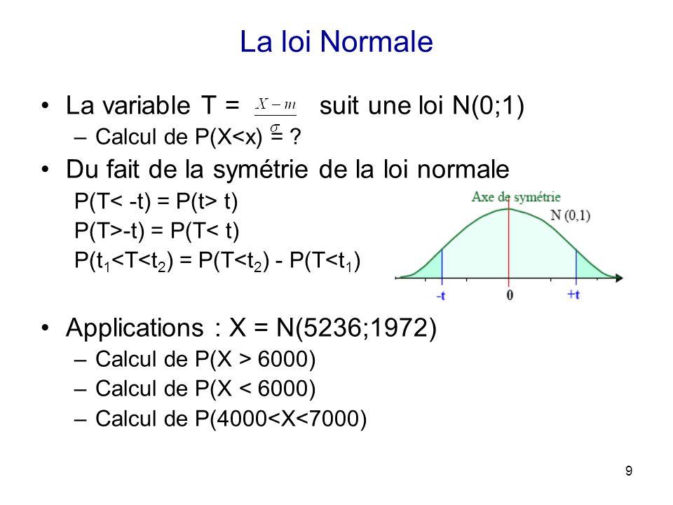 Principales distributions th oriques ppt video online for Sur la table application