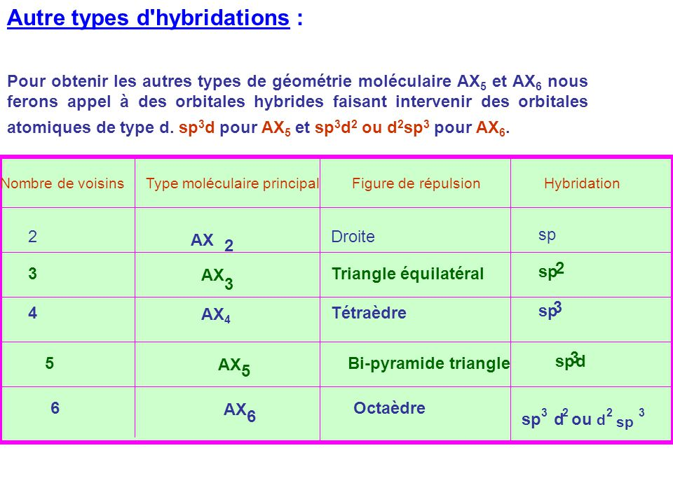 Autre types d hybridations :