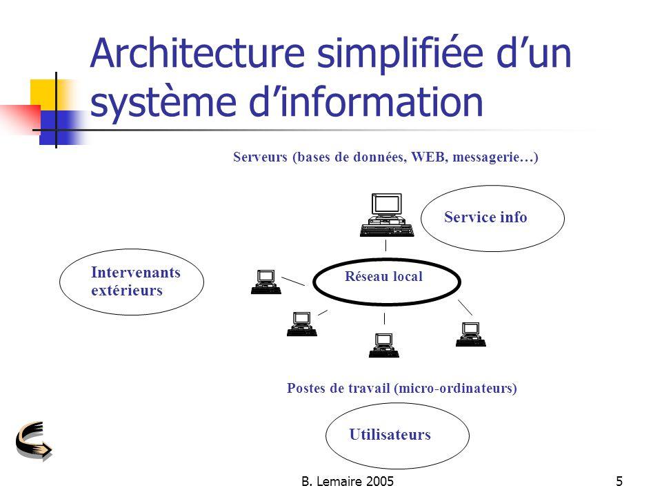 Management des syst mes d information ppt video online for Architecture d un ordinateur