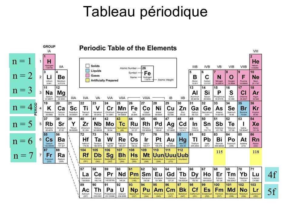 M canique quantique et chimie bases des nanotechnologies for N tableau periodique