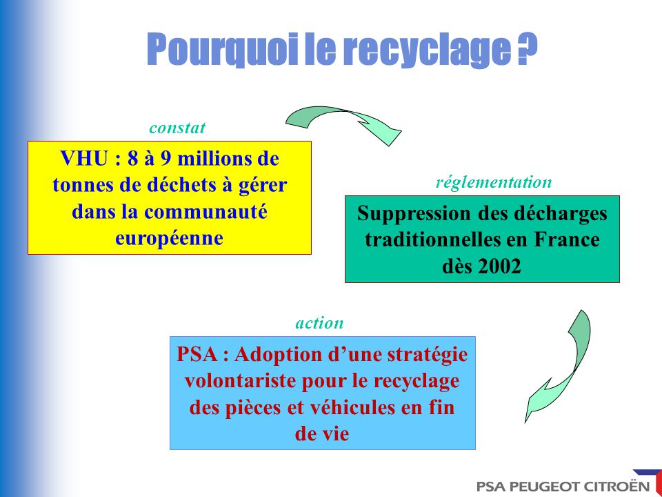 le recyclage chez psa peugeot citro n ppt video online t l charger. Black Bedroom Furniture Sets. Home Design Ideas