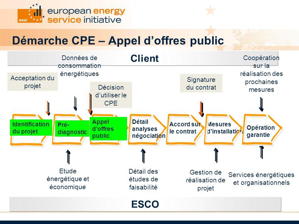 Démarche CPE – Appel d'offres public
