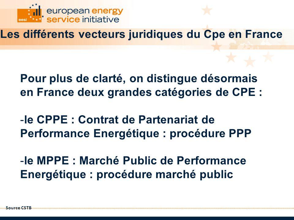 Les différents vecteurs juridiques du Cpe en France