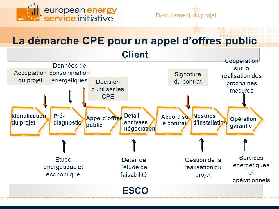 La démarche CPE pour un appel d'offres public