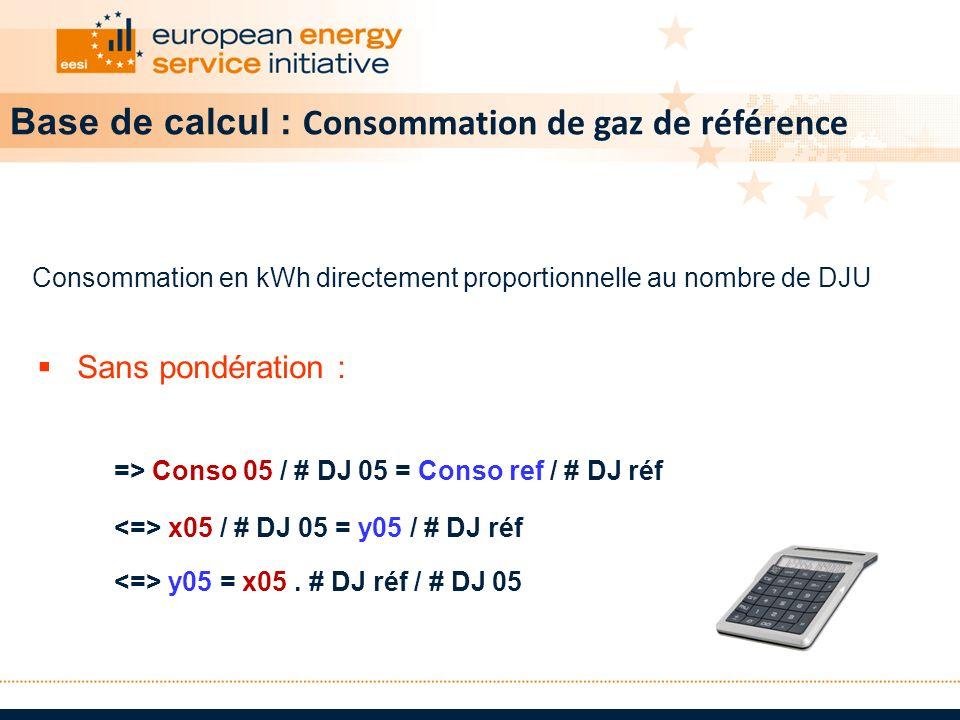 Base de calcul : Consommation de gaz de référence