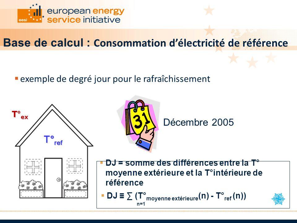 Base de calcul : Consommation d'électricité de référence