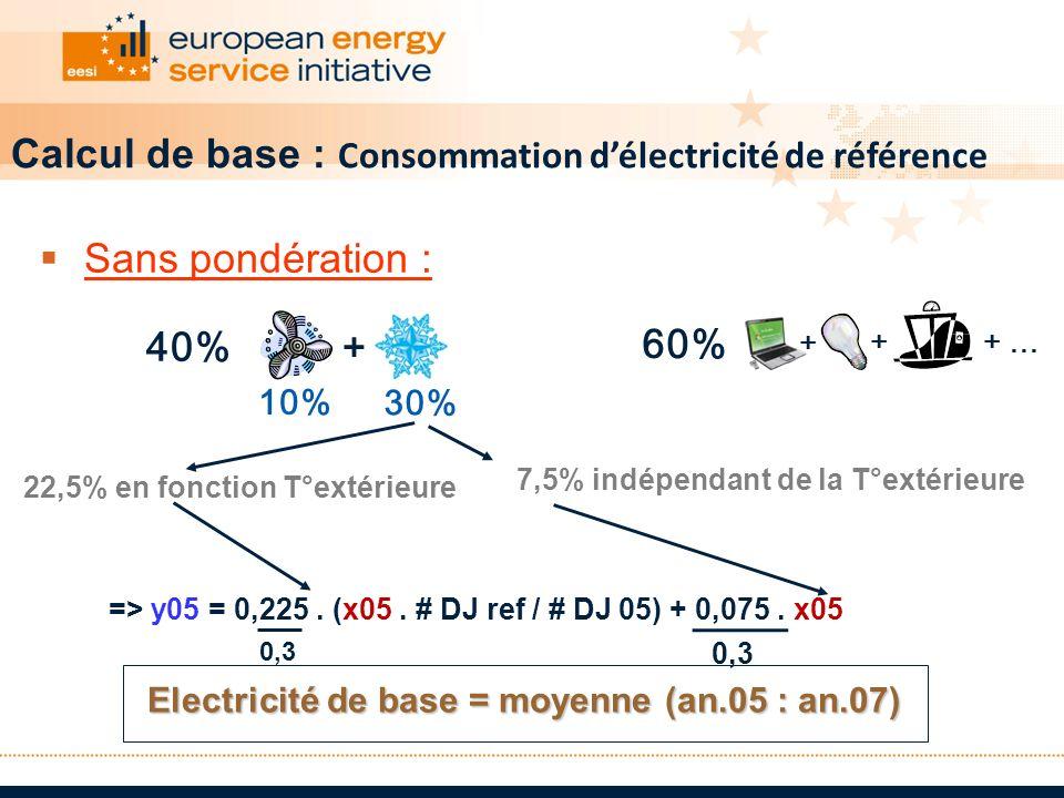 Electricité de base = moyenne (an.05 : an.07)