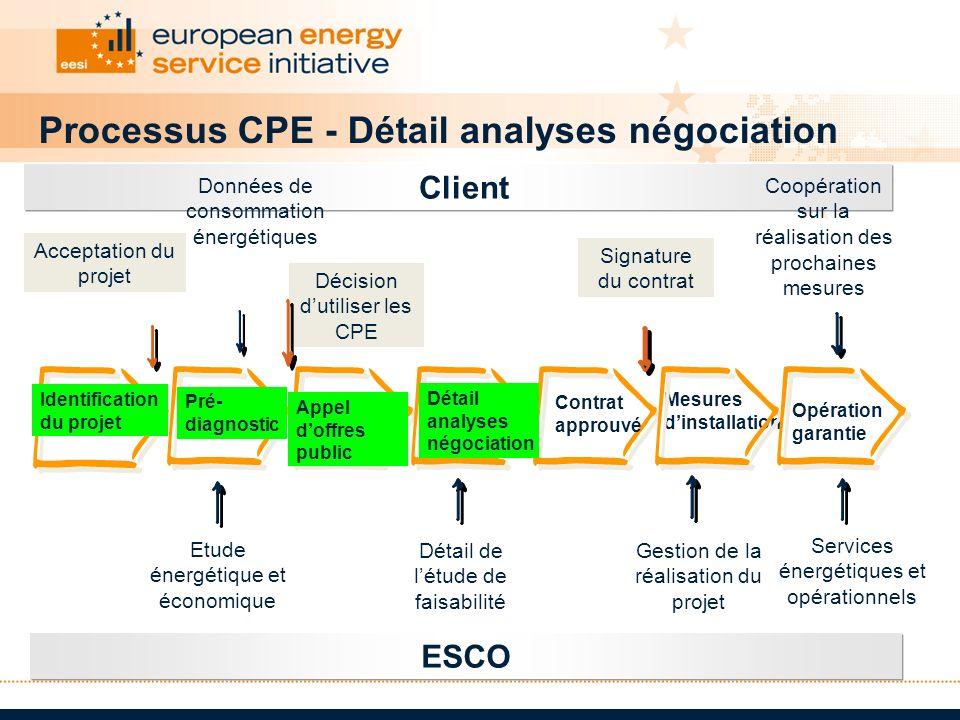 Processus CPE - Détail analyses négociation