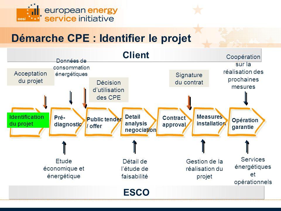 Démarche CPE : Identifier le projet