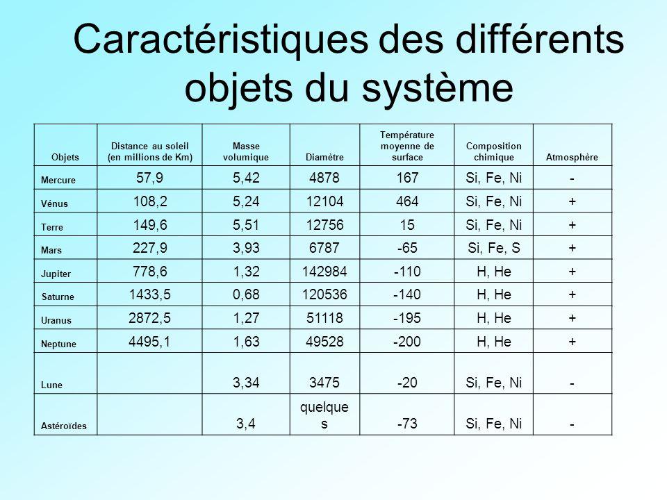 Caractéristiques des différents objets du système