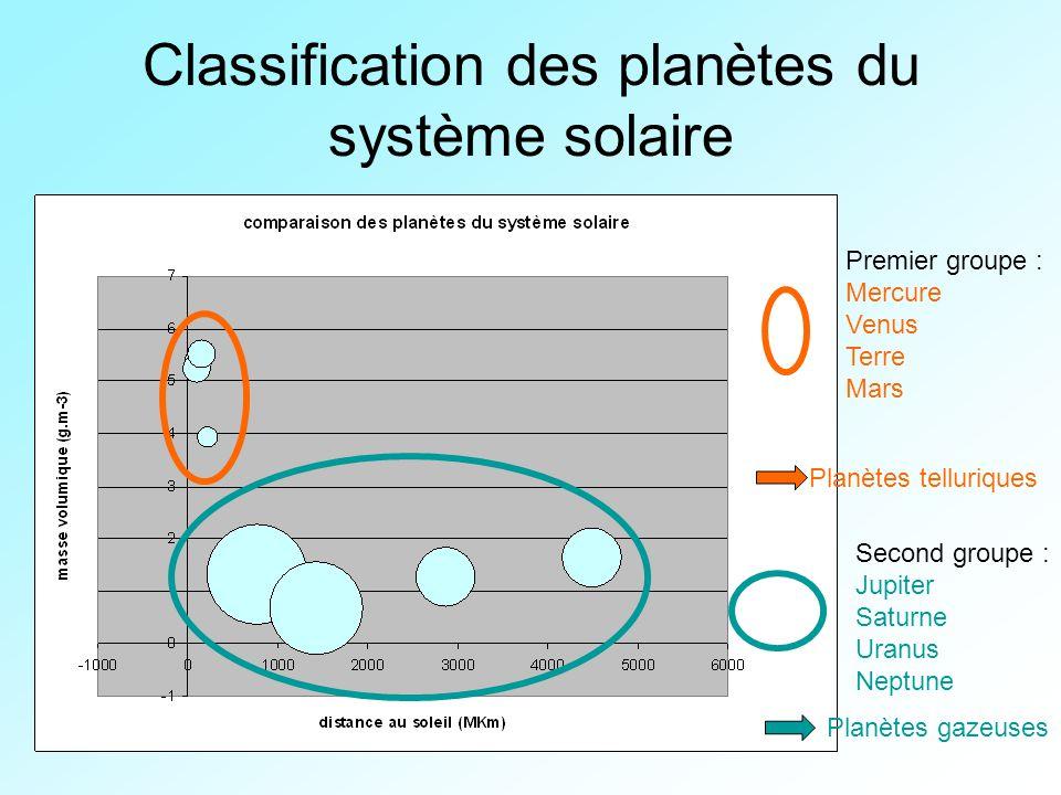 Classification des planètes du système solaire