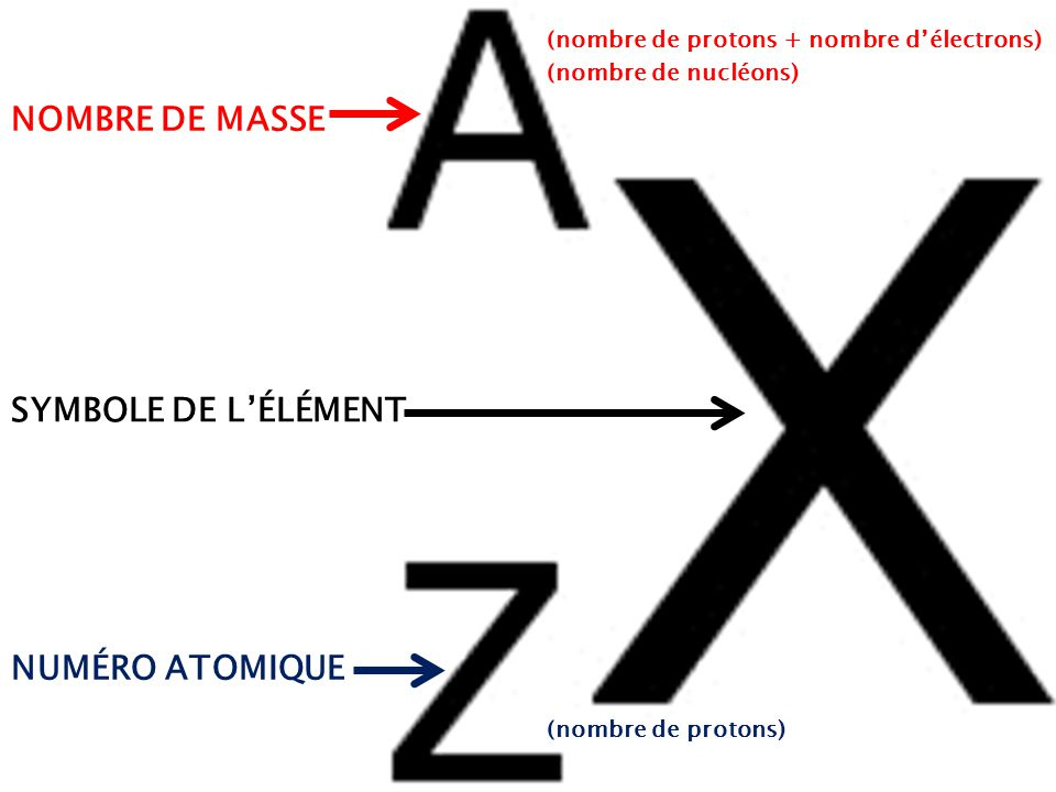 La Masse Atomique Relative Et Les Isotopes Ppt Video