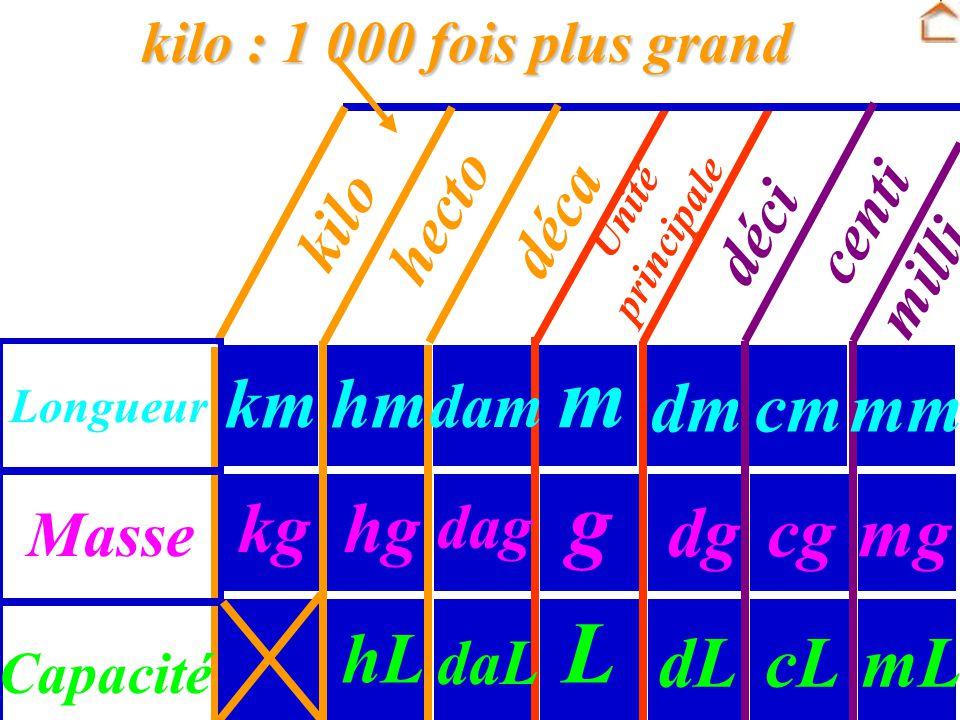m g L km hm dm cm mm kg hg dg cg mg hL dL cL mL hecto déca centi kilo