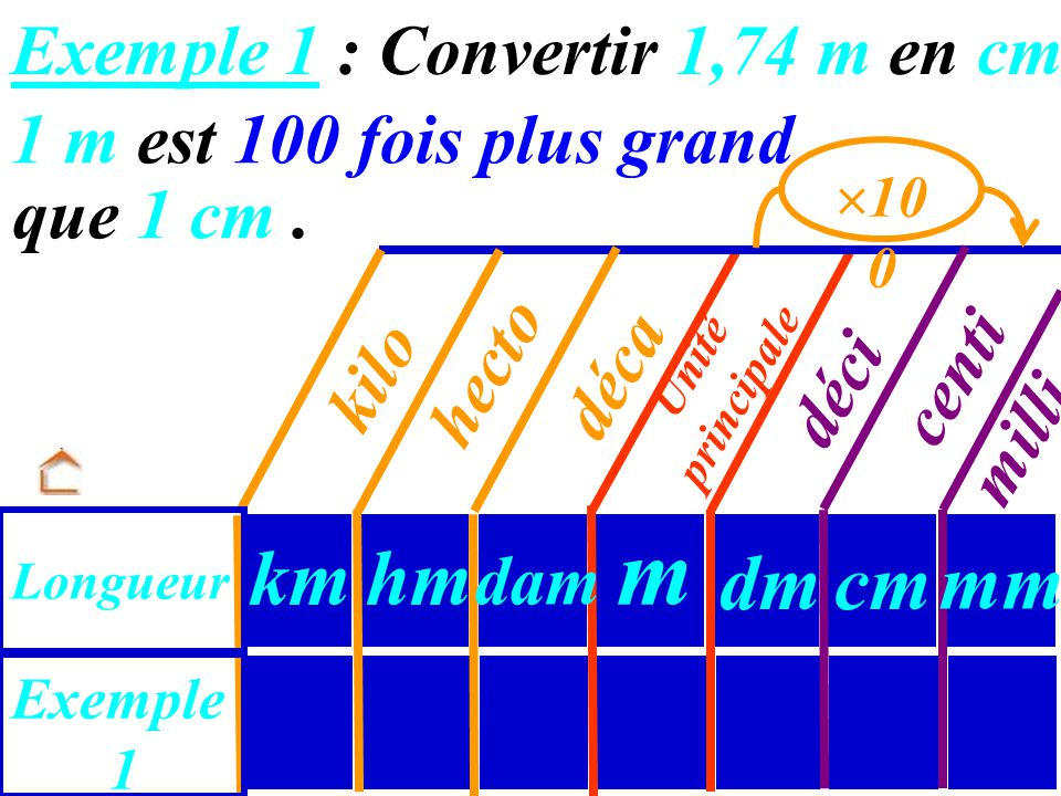 Exemple 1 : Convertir 1,74 m en cm.