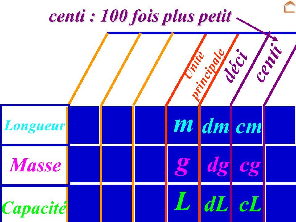 m g L dm cm dg cg dL cL centi déci Masse centi : 100 fois plus petit