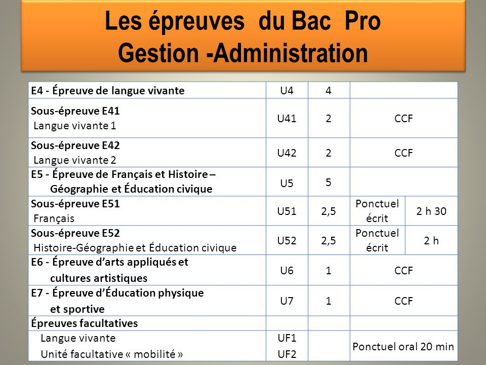 Baccalaur 201 At Professionnel Gestion Administration Ppt