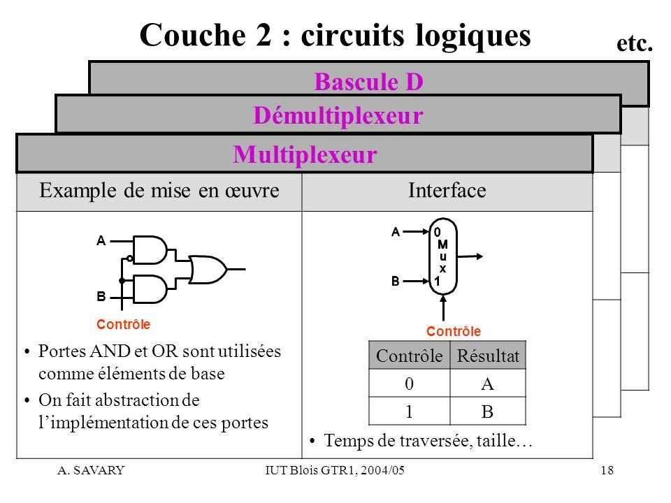 Agata savary iut de blois d partement gtr 1e ann e for Bascule circuit logique