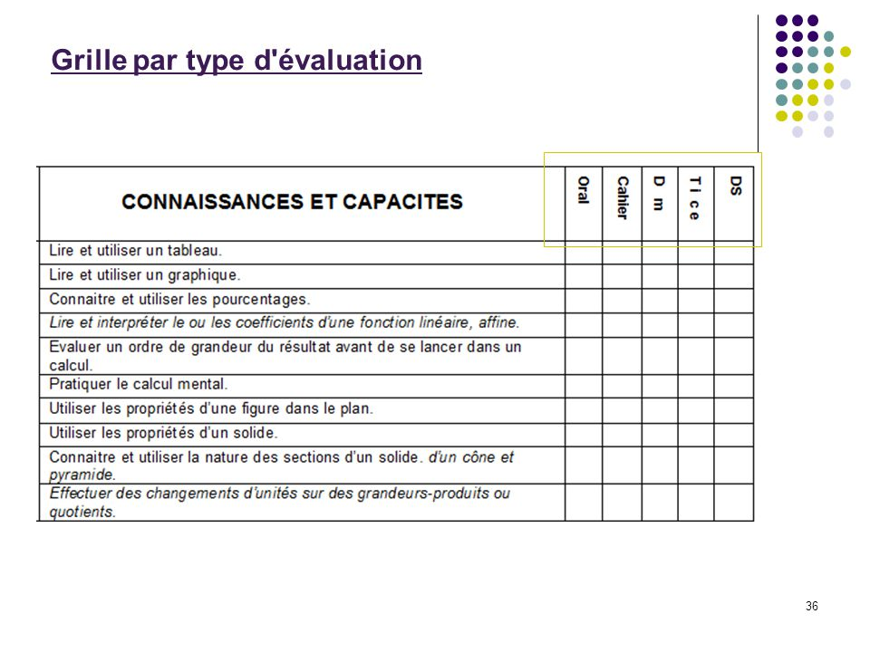 Recycler les documents existants pour valuer ppt - Comment faire une grille d evaluation ...