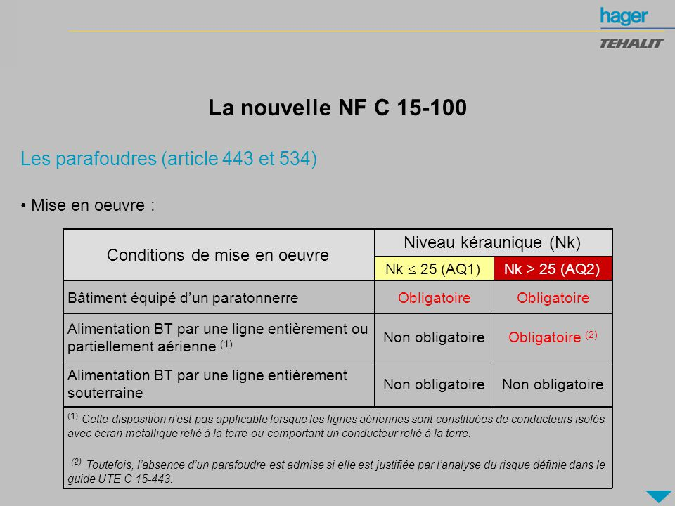 volution De La Norme Nfc  Ppt Tlcharger