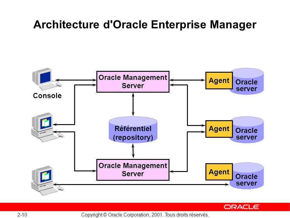 Architecture d Oracle Enterprise Manager