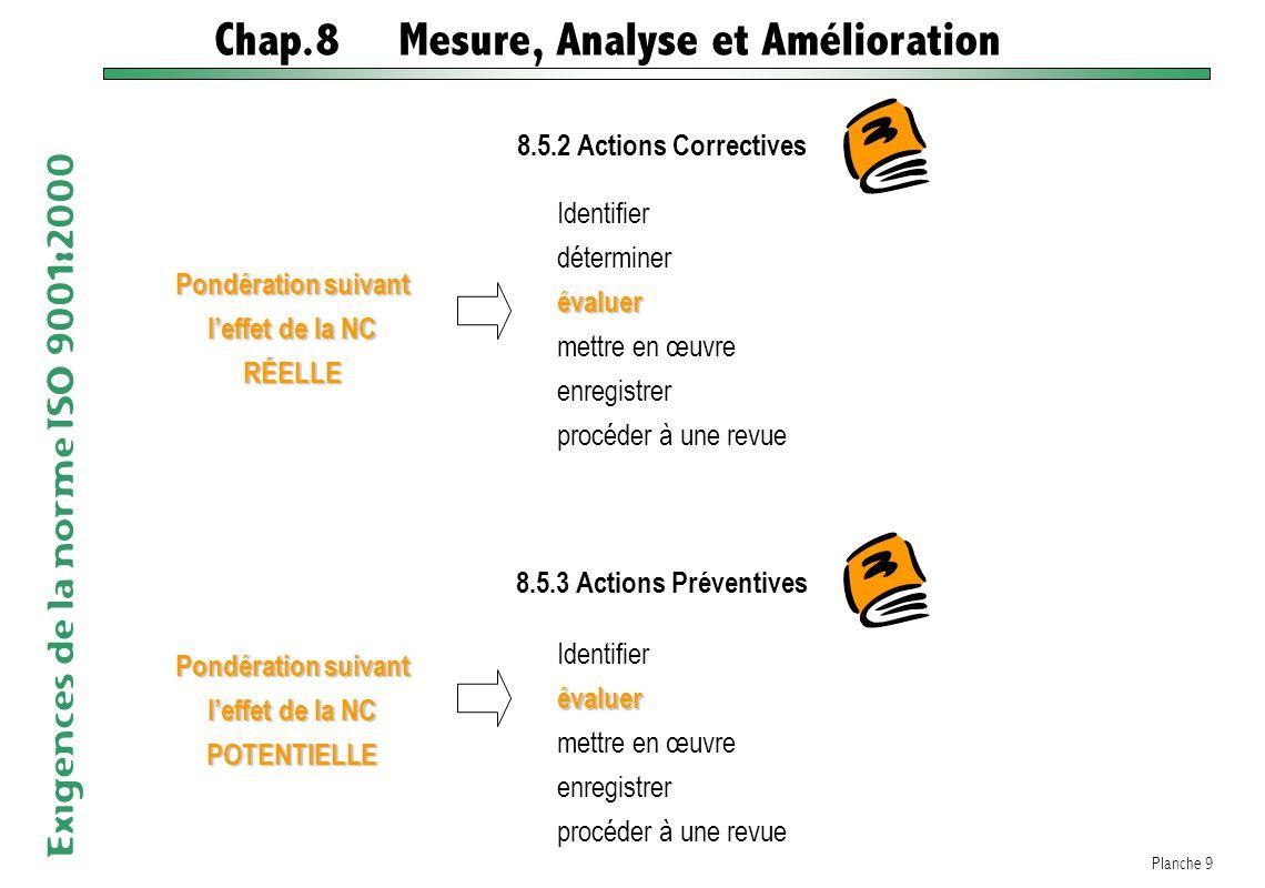 Chap.8 Mesure, Analyse et Amélioration