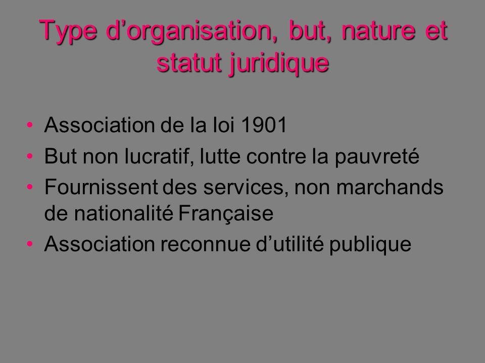 Type d'organisation, but, nature et statut juridique