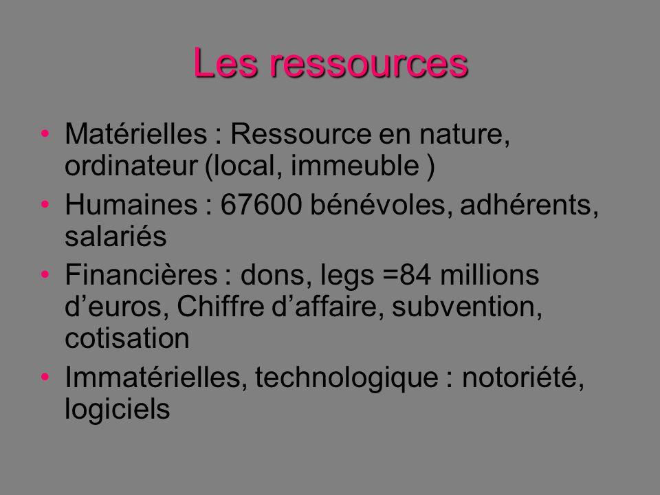 Les ressources Matérielles : Ressource en nature, ordinateur (local, immeuble ) Humaines : 67600 bénévoles, adhérents, salariés.