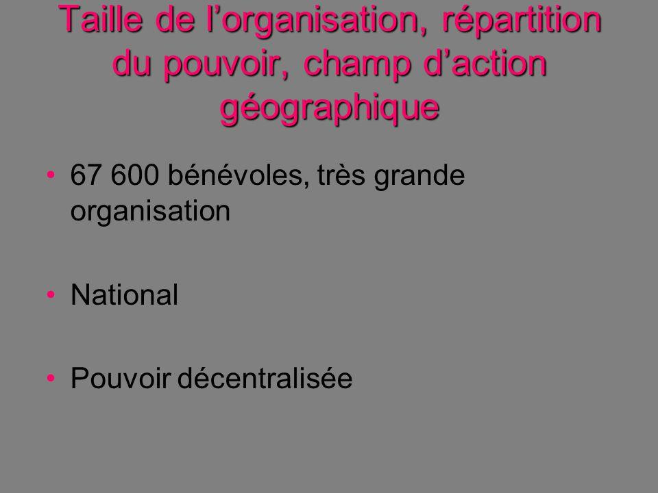 Taille de l'organisation, répartition du pouvoir, champ d'action géographique