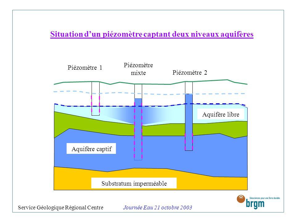 Situation d'un piézomètre captant deux niveaux aquifères